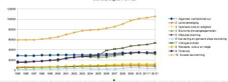 Overheidsuitgaven per sector sinds 1995